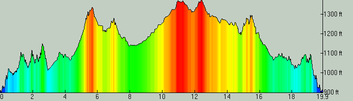 Elevation profile of each 20 mile loop