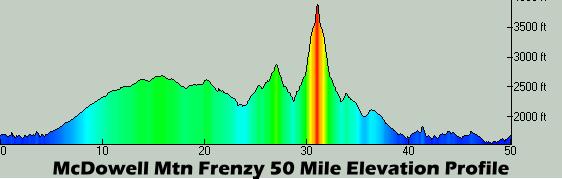 Frenzy 50M Profile
