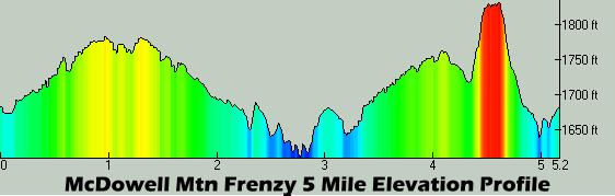 Frenzy 5M Profile