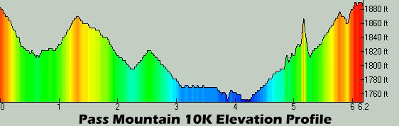 Pass Mountain 10K Profile