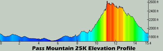 Pass Mountain 25K Profile
