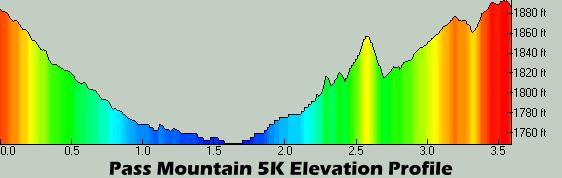 Pass Mountain 5K Profile