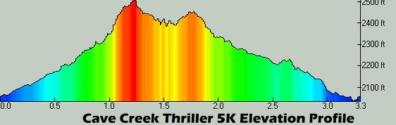 Thriller 5K Profile