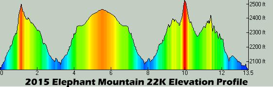22K Profile